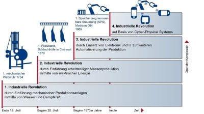 4. Revolution | (c) industrie4-0.org